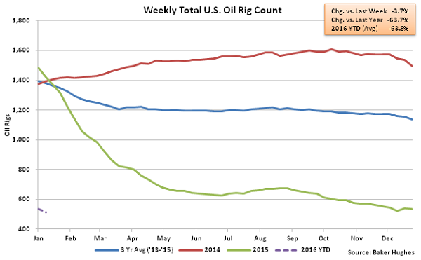 Weekly Total US Oil Rig Count - 1-13-16