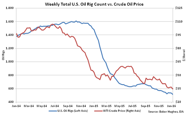 Weekly Total US Oil Rig Count vs Crude Oil Price - 1-13-16