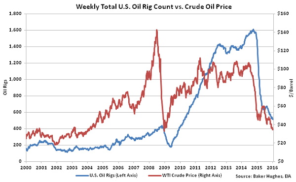 Weekly Total US Oil Rig Count vs Crude Oil Price2 - 1-13-16
