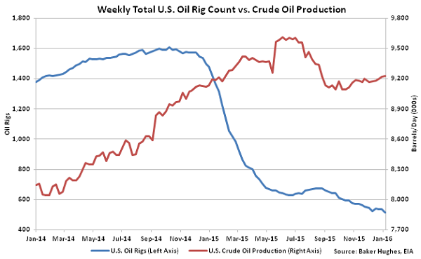Weekly Total US Oil Rig Count vs Crude Oil Production - 1-13-16
