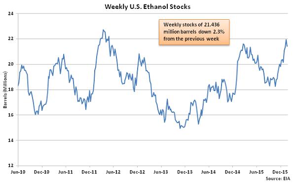 Weekly US Ethanol Stocks 1-27-16