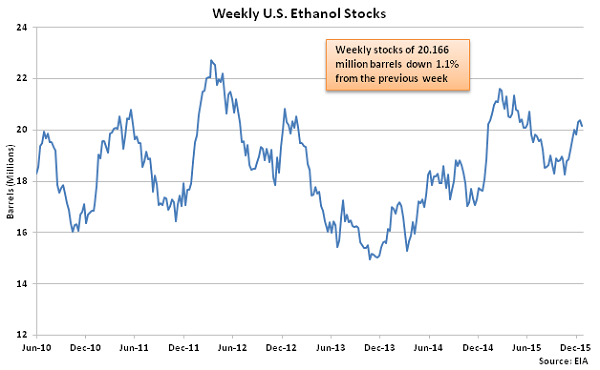 Weekly US Ethanol Stocks 12-30-15