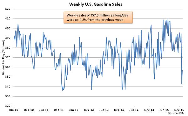 Weekly US Gasoline Sales 1-13-16