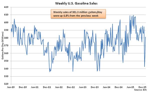Weekly US Gasoline Sales 1-21-16
