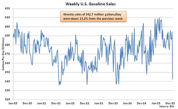 Weekly US Gasoline Sales 1-6-16