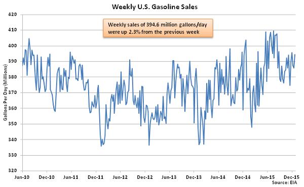 Weekly US Gasoline Sales 12-30-15