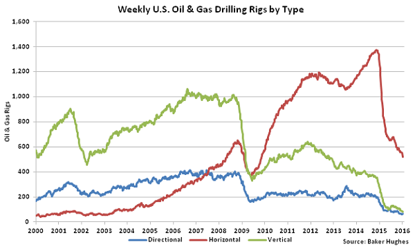 Weekly US Oil and Gas Drilling Rigs by Type - 1-13-16