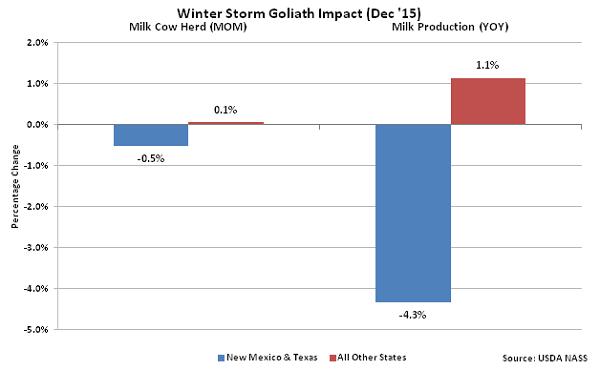 Winter Storm Goliath Impact - Jan 16