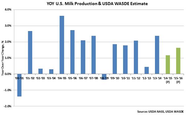 YOY US Milk Production and USDA WASDE Estimate - Jan 16