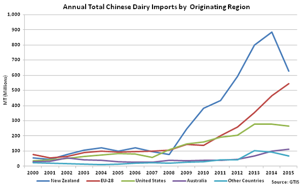 Annual Total Chinese Dairy Imports by Originating Region - Jan 16