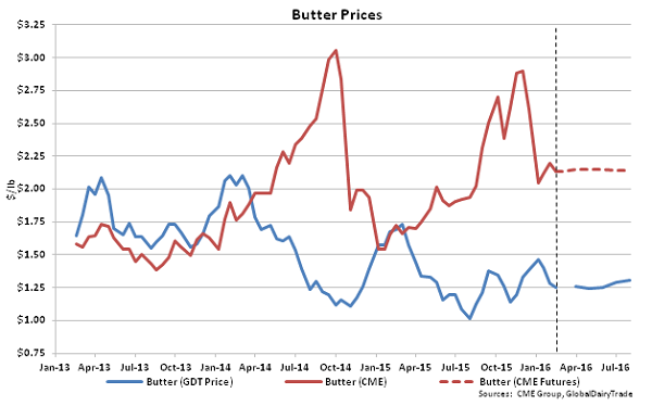Butter Prices - 2-16-16