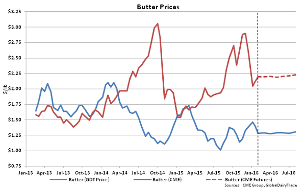 Butter Prices - 2-2-16