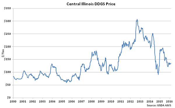 Central Illinois DDGs Price - Feb 16
