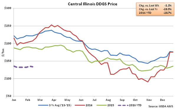 Central Illinois DDGs Price2 - Feb 16