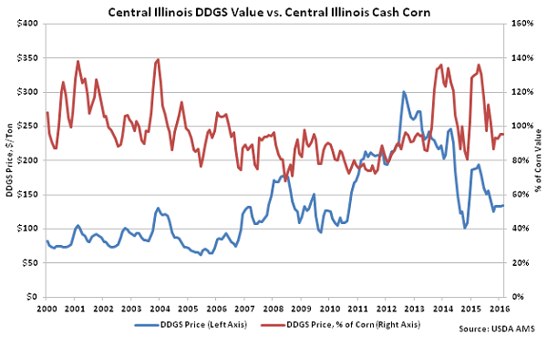Central Illinois DDGs Value vs Central Illinois Cash Corn - Feb 16