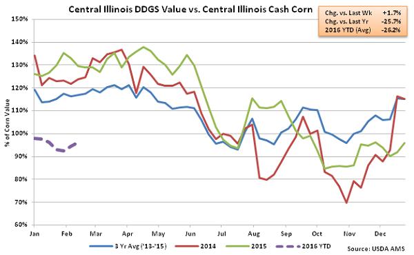 Central Illinois DDGs Value vs Central Illinois Cash Corn2 - Feb 16