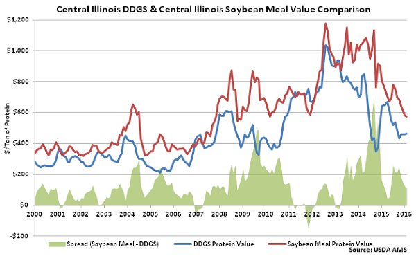Central Illinois DDGs and Central Illinois Soybean Meal Value Comparison - Feb 16