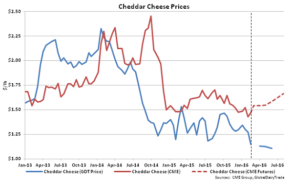 Cheddar Cheese Prices - 2-16-16
