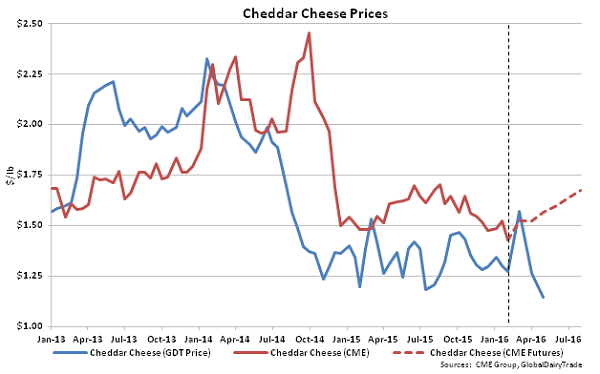 Cheddar Cheese Prices - 2-2-16