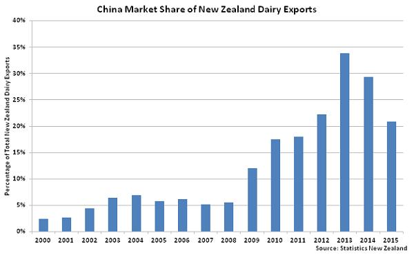 China Market Share of New Zealand Dairy Exports - Jan 16