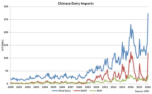 Chinese Dairy Imports - Feb 16