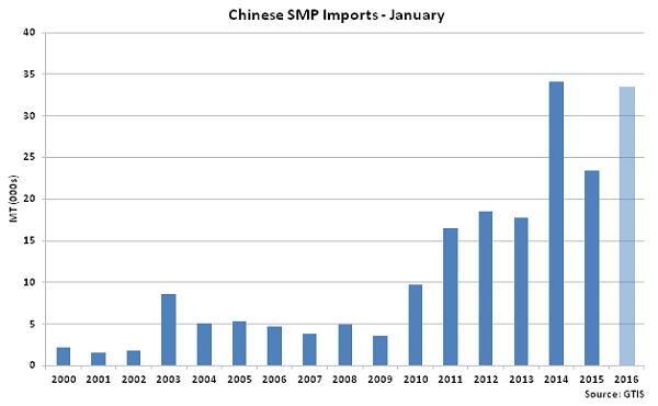 Chinese SMP Imports Jan - Feb 16