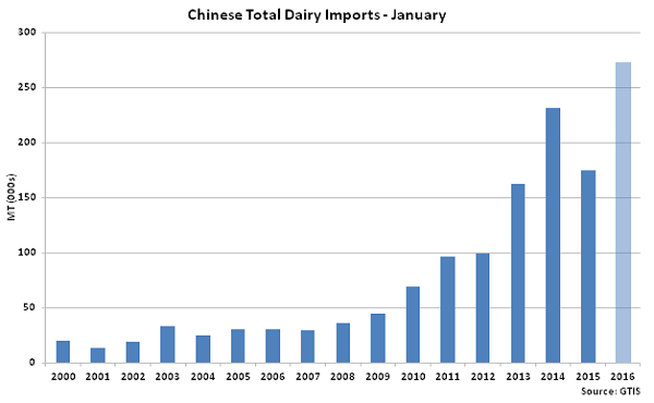 Chinese Total Dairy Imports Jan - Feb 16