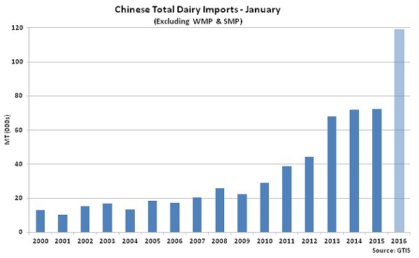 Chinese Total Dairy Imports Jan2 - Feb 16