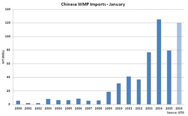 Chinese WMP Imports Jan - Feb 16