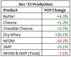 Dec 15 Production YOY - Feb 16