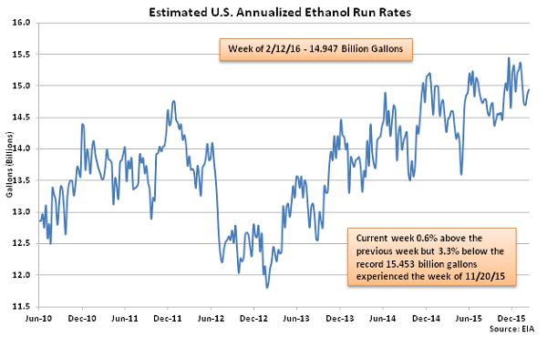 Estimated US Annualized Ethanol Run Rates 2-18-16