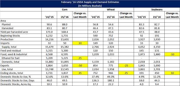 Feb 16 USDA World Agriculture Supply and Demand Estimates