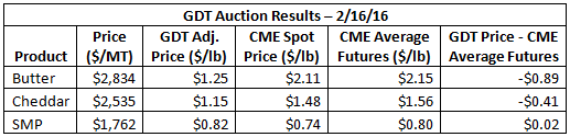 GDT Auction Results - 2-16-16