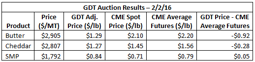 GDT Auction Results - 2-2-16