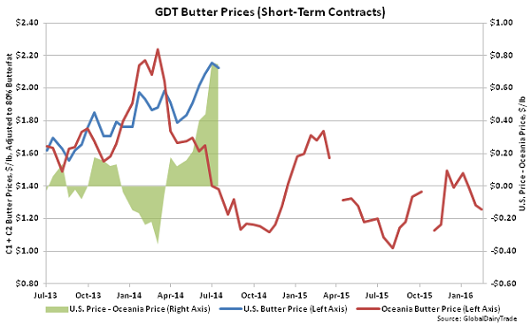 GDT Butter Prices (Short-Term Contracts) - 2-16-16
