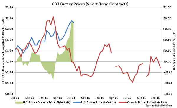 GDT Butter Prices (Short-Term Contracts) - 2-2-16