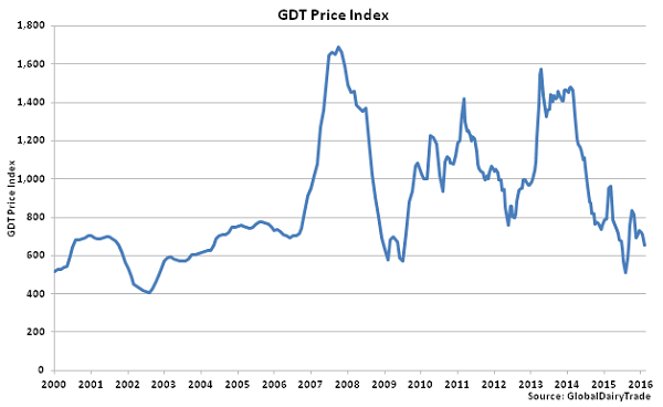 GDT Price Index - 2-2-16