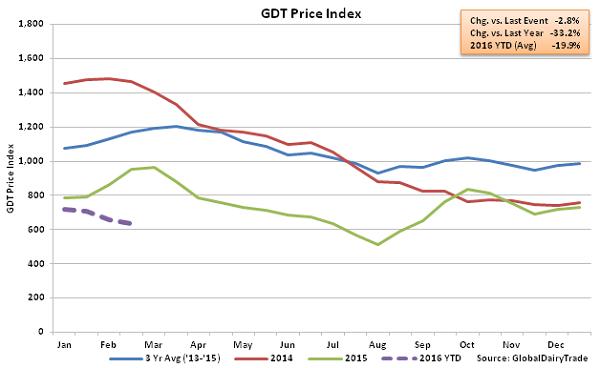 GDT Price Index2 - 2-16-16