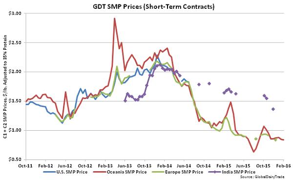 GDT SMP Prices (Short-Term Contracts) - 2-2-16