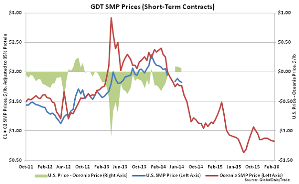 GDT SMP Prices (Short-Term Contracts)2 - 2-16-16