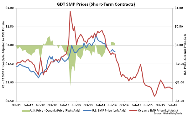 GDT SMP Prices (Short-Term Contracts)2 - 2-2-16