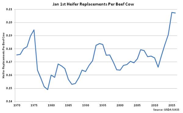 Jan 1st Heifer Replacements per Beef Cow - Jan 16