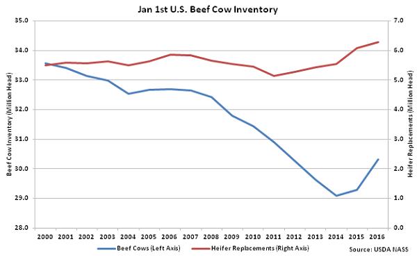 Jan 1st US Beef Cow Inventory - Jan 16