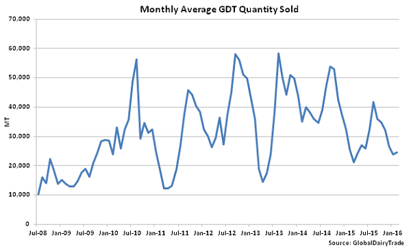 Monthly Average GDT Quantity Sold - 2-2-16