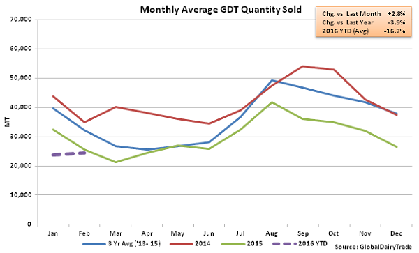 Monthly Average GDT Quantity Sold2 - 2-2-16
