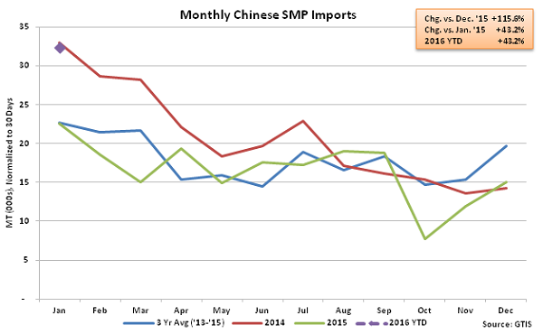 Monthly Chinese SMP Imports - Feb 16