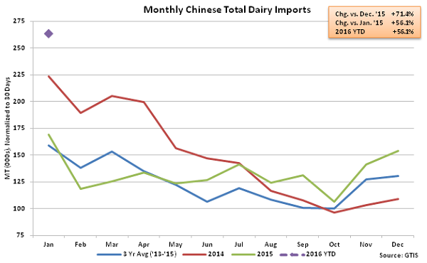 Monthly Chinese Total Dairy Imports - Feb 16