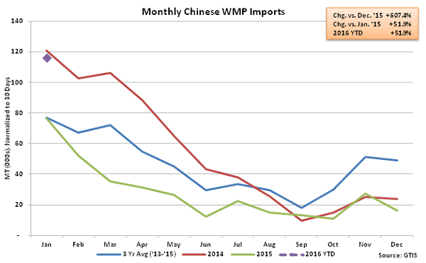 Monthly Chinese WMP Imports - Feb 16