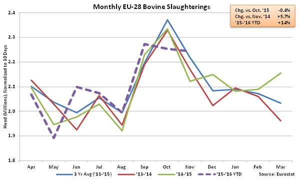 Monthly EU-28 Bovine Slaughterings - Feb 16