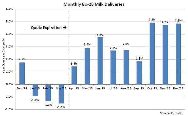 Monthly EU-28 Milk Deliveries2 - Feb 16